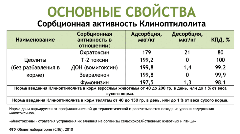 Клиноптилолит (ZeoSorb)